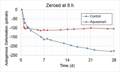 AquaSmart™ Autogenous Deformation