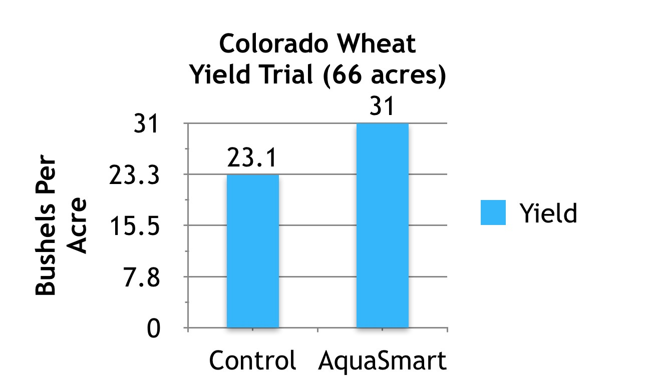 AquaSmart™ Wheat Trial